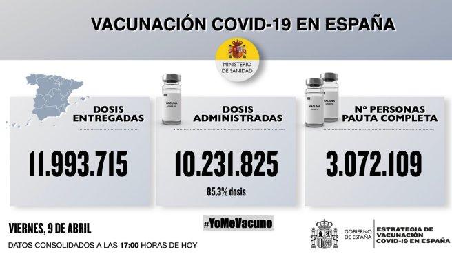 Actualización de vacunación de #COVID19 9 de ABRIL 2021