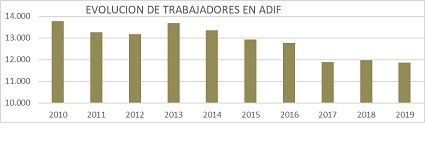 Adif y Adif AV ofertarán cerca de 6.200 plazas de empleo público hasta 2025