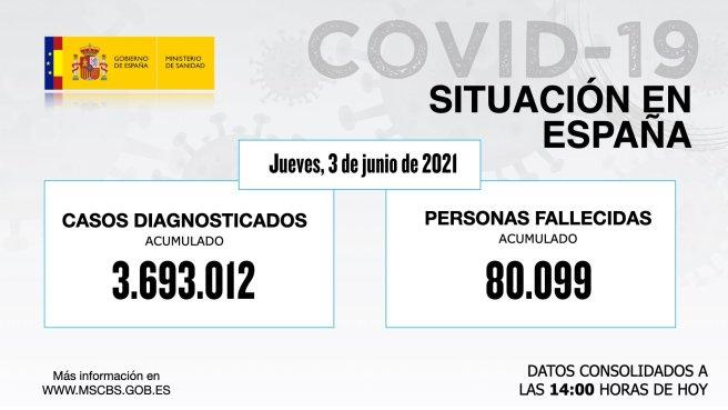 Actualización de datos de #COVID19 3 DE JUNIO 2021