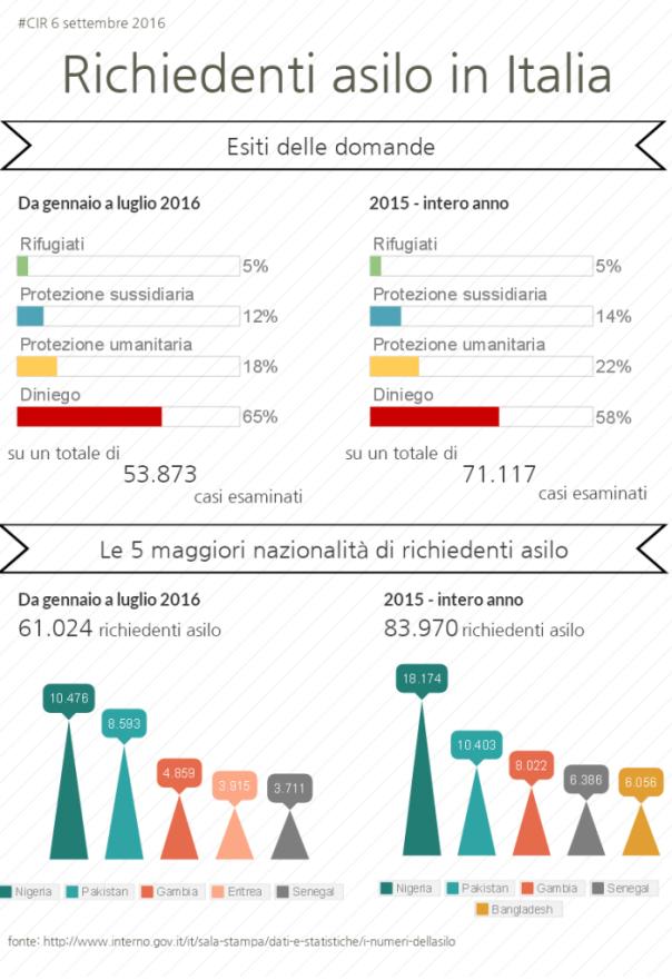 infografica_richiedenti_asilo_italia_201516