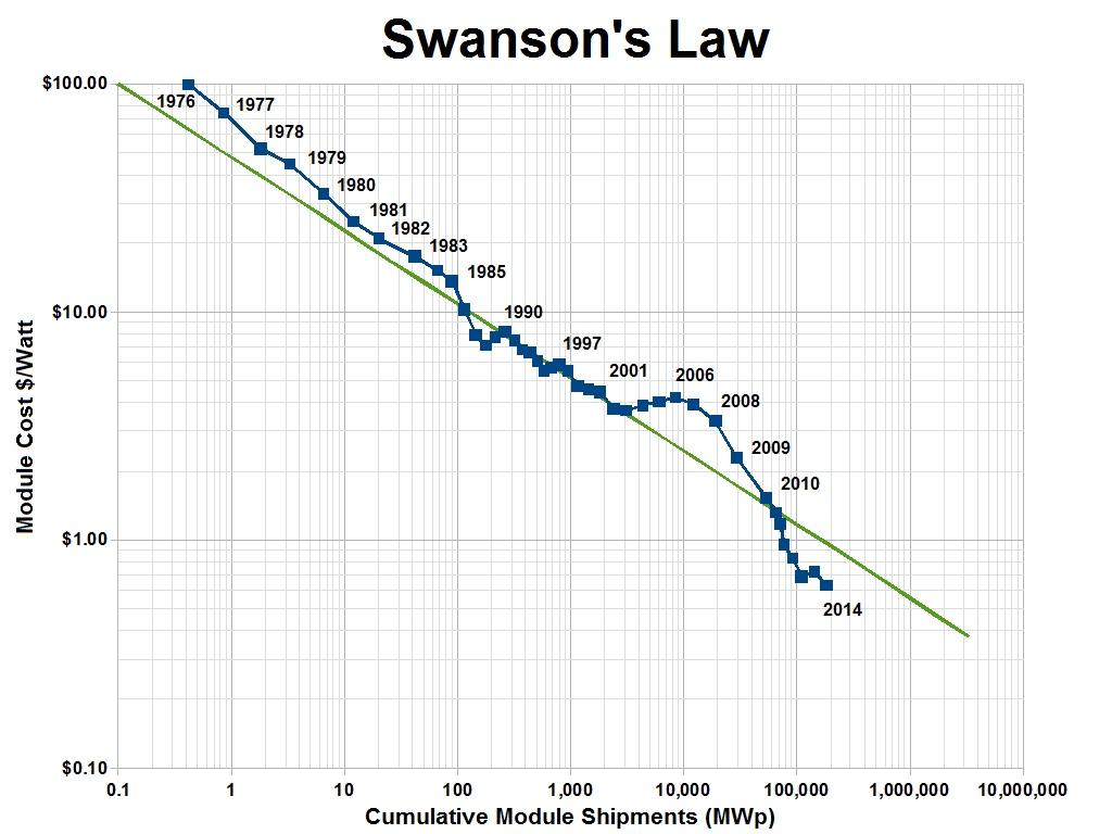 Las Perspectivas De La Energia Solar Y La Ley De Swanson