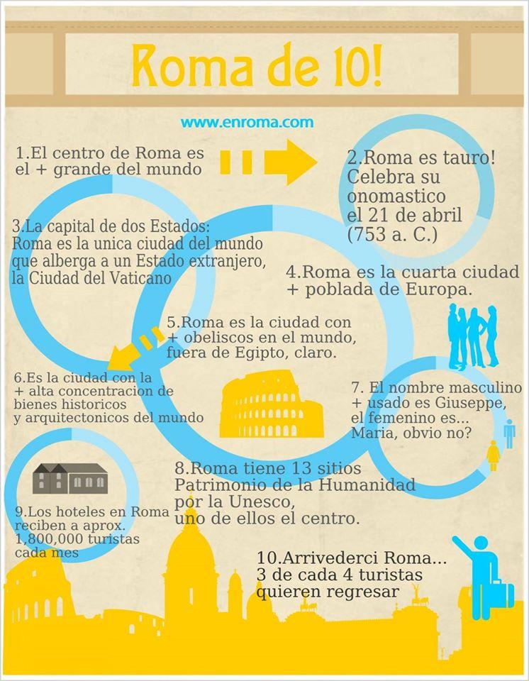 roma informacion