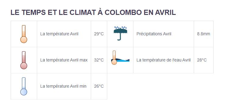 Climat Colombo - Partir aux Sri Lanka en avril