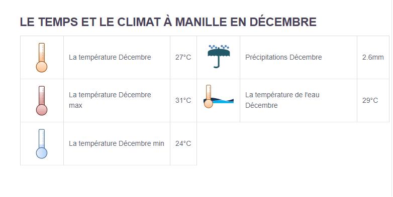 Climat Philippines - Partir aux Philippines en décembre
