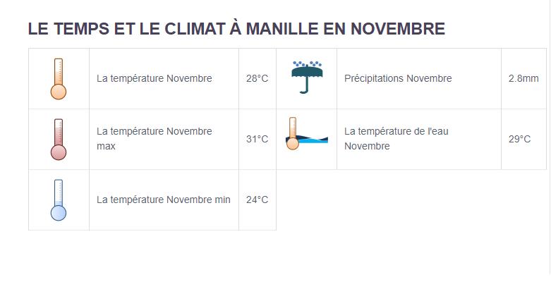 Climat Philippines - Partir aux Philippines en novembre