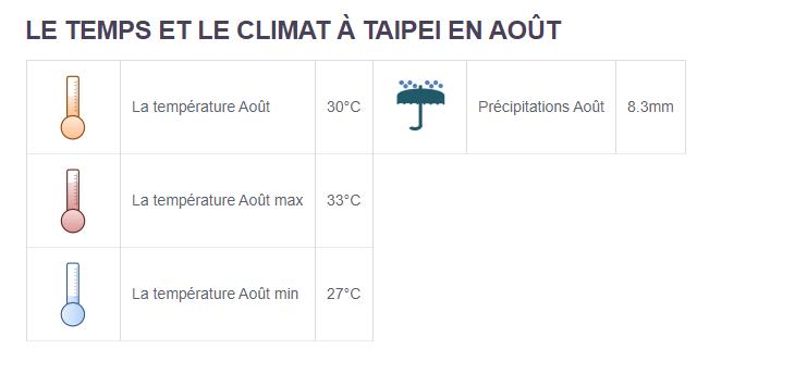 Climat Taipei - Partir en Taïwan en août