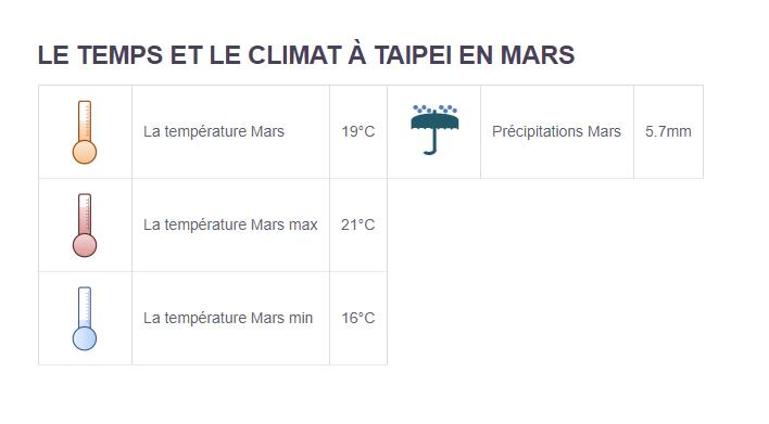 Climat Taipei - Partir en Taïwan en mars