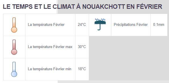 Climat Fevrier Mauritanie