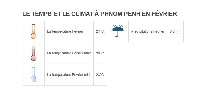 Climat Phnom Penh - Partir au Cambodge en février