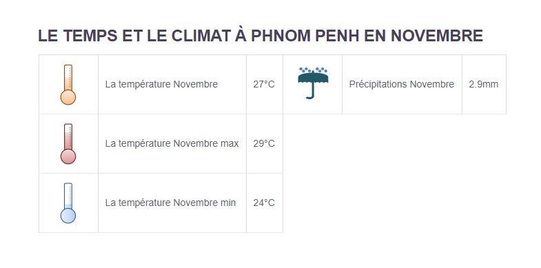 Climat Phnom Penh - Partir au Cambodge en novembre