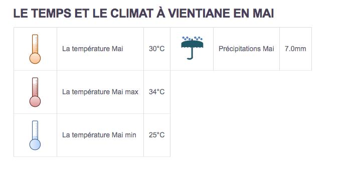 Climat Vientiane - Partir au Laos en mai