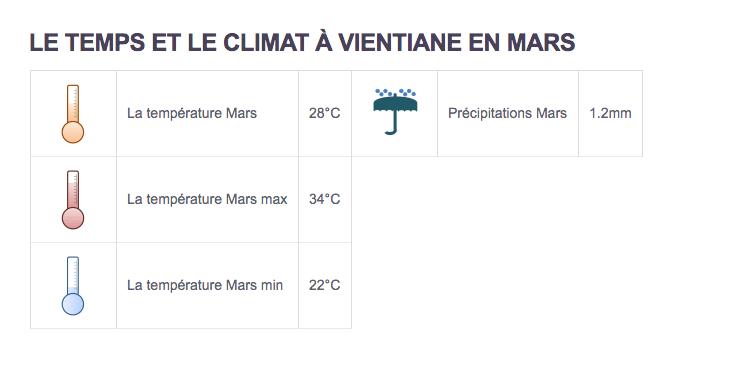 Climat Vientiane - Partir au Laos en mars