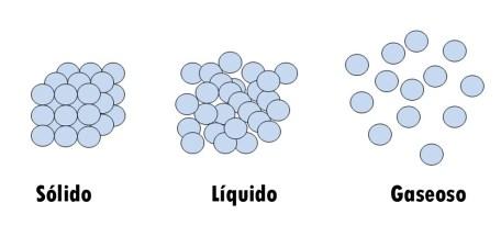 Estados de la materia: modelo corpuscular.