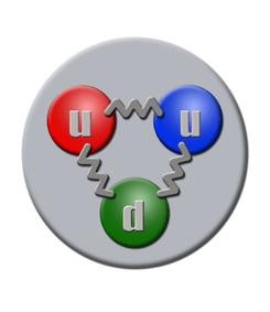 Los protones, según el Modelo Estándar, están formados por tres quarks: 2 quarks upy 1 quark down.