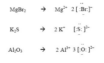 Representaciones de Lewis de uniones químicas iónicas.