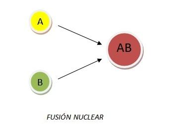 Reacciones nucleares: fusión nuclear.
