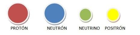 Partículas subatómicas involucradas en el ciclo protón-protón.