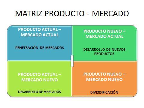 Matriz Producto Mercado de Ansoff