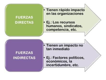 contexto organizacional: Fuerzas directas e indirectas.