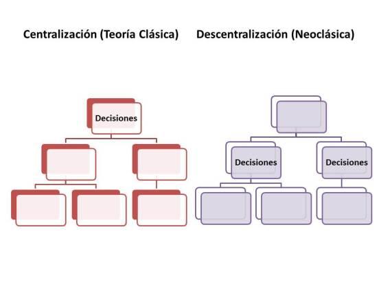 centralización y descentralización. Lugar de toma de decisiones.
