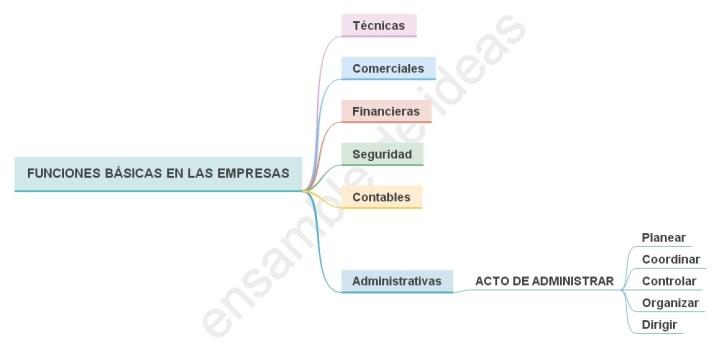 Teoria clasica de la administracion funciones basicas en las empresas el acto de administrar segun fayol