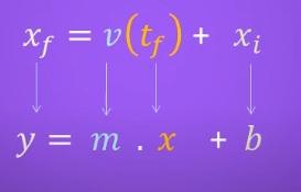 Ecuación horaria como función lineal.