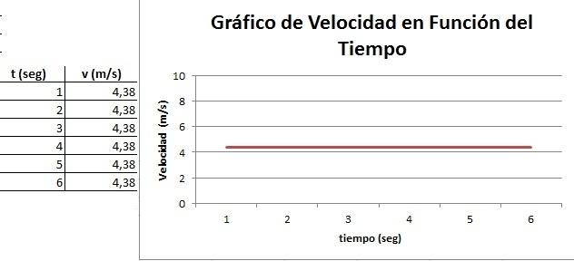 Gráfico de Velocidad en Función del Tiempo en un MRU.