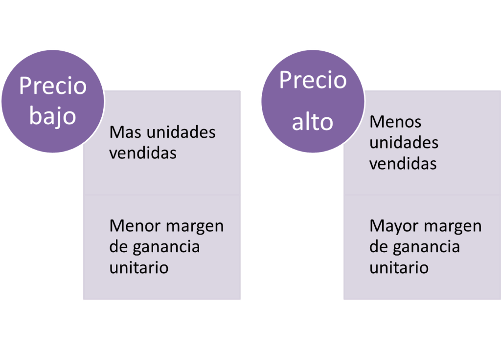 Las 4 P del marketing - Variable Precio
