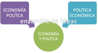 economía política  política económica
