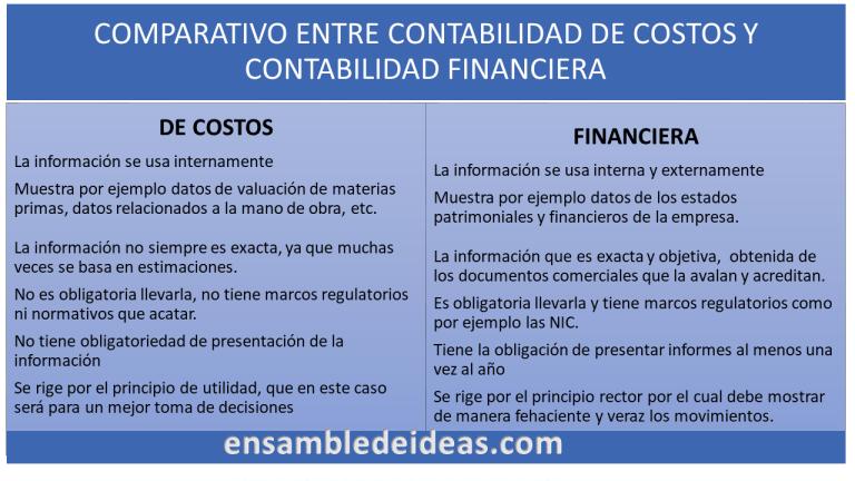 diferencia entre contabilidad de costos y contabilidad financiera   que es contabilidad de costos