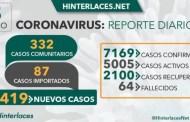 05 de julio: Venezuela registra 1.872 casos en una semana