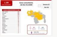 (VIDEO) Delcy Rodriguez: Venezuela confirma 1.226 nuevos casos positivos y 10 fallecidos por Covid-19