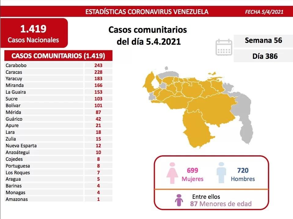 Casos activos, fallecidos, tasas de recuperación y de letalidad por estados Covid 19 Venezuela al 05ABR2021