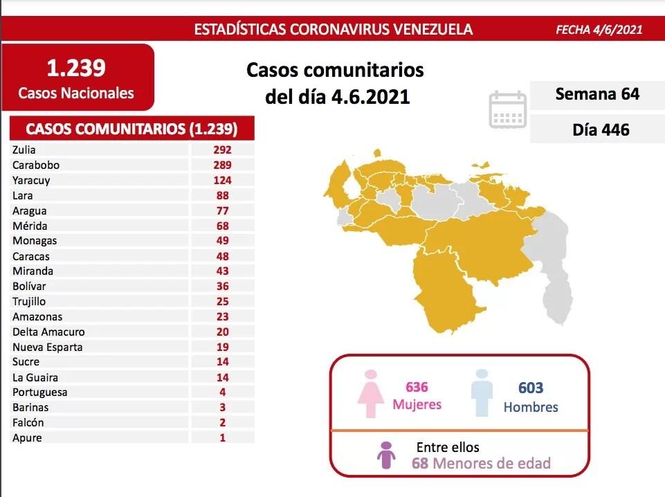 Casos activos, fallecidos, tasas de recuperación y de letalidad por estados Covid 19 Venezuela al 04JUN2021