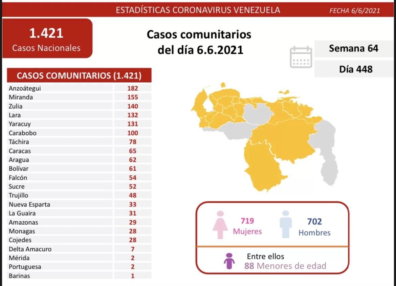 Casos activos, fallecidos, tasas de recuperación y de letalidad por estados Covid 19 Venezuela al 06JUN2021