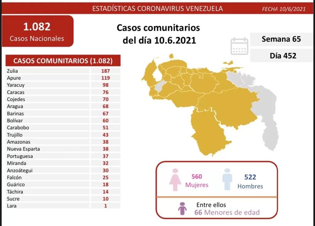 Casos activos, fallecidos, tasas de recuperación y de letalidad por estados Covid 19 Venezuela al 10JUN2021