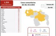 Casos activos, fallecidos, tasas de recuperación y de letalidad por estados Covid 19 Venezuela al 19JUN2021
