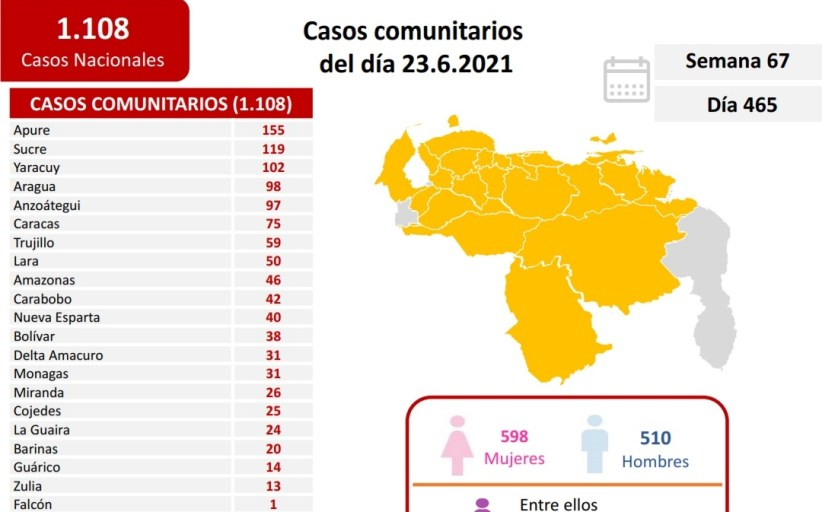 Casos activos, fallecidos, tasas de recuperación y de letalidad por estados Covid 19 Venezuela al 23JUN2021
