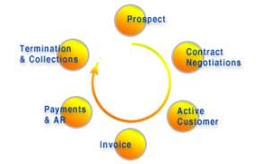 Retail Electricity Sales by EnSite Safari Suite