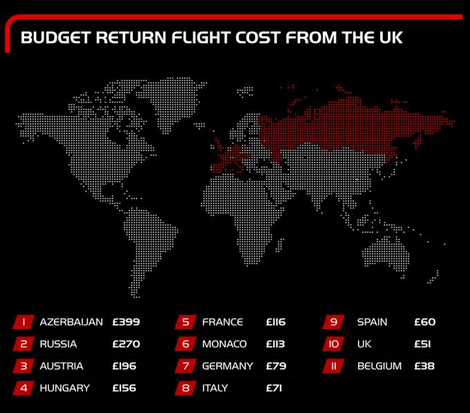 European Grand Prix Flight Prices