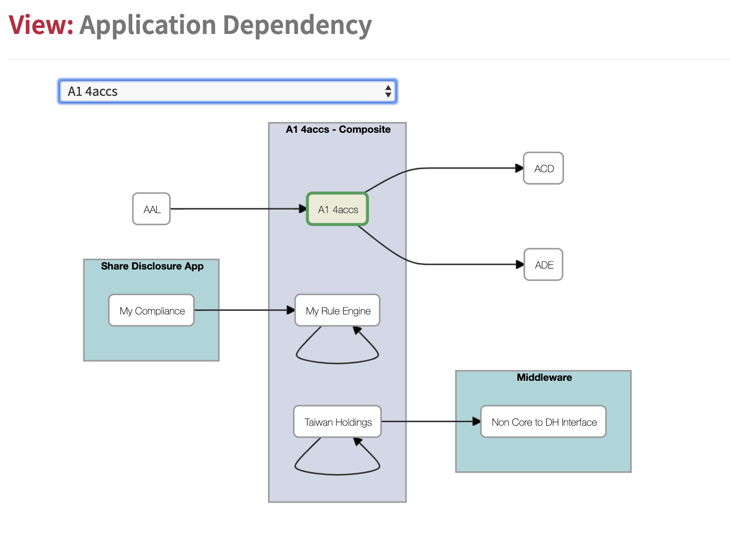 hight resolution of application dependency