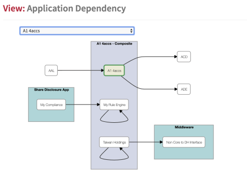 small resolution of application dependency
