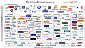 Autonomous building blocks solution providers