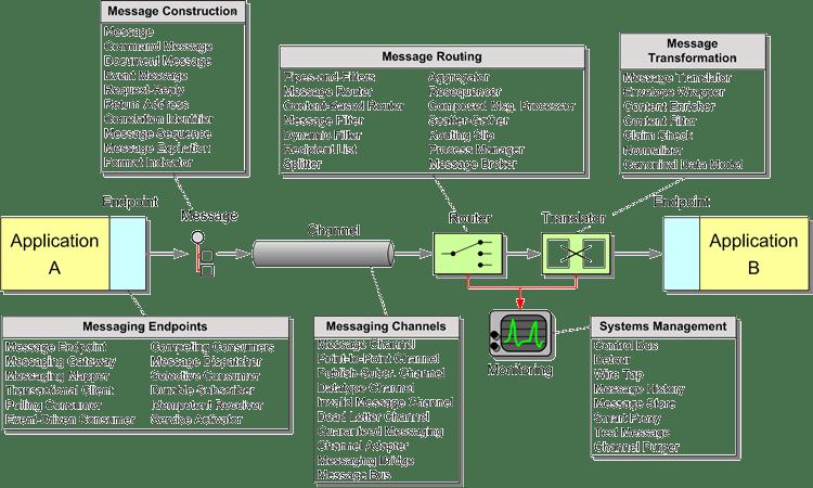 application integration architecture diagram intermediate origami dragon enterprise patterns messaging overview