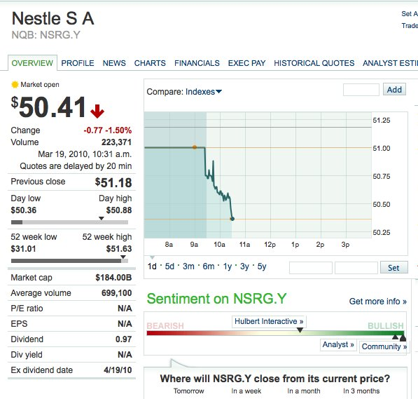 Nestlé share price drops