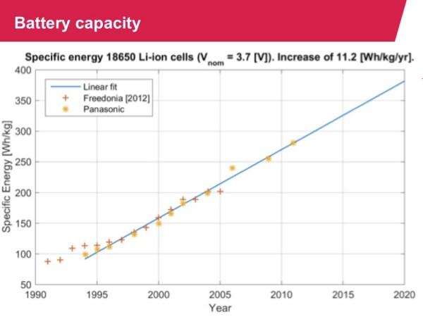 Li-Ion battery energy Density