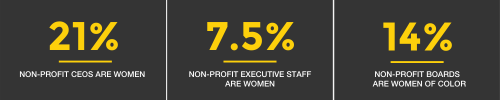 Only 21% of large non-profit CEOs are women. Just 7.5% of all non-profit executive staff and 14% of non-profit boards are women of color.  Women in non-profits make 33% less than their male counterparts