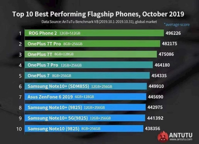 Antutu bnenchmark the top 10 Android smartphones
