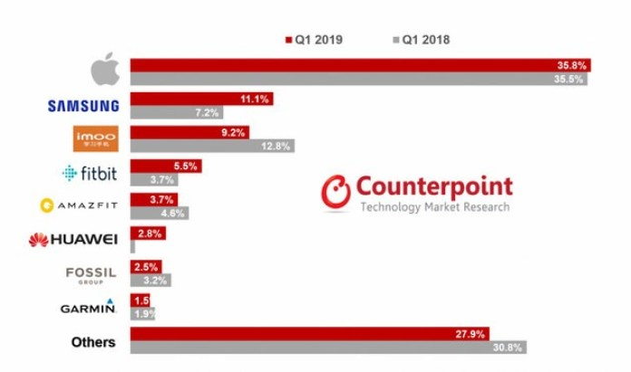 smartwatch chart counterpoint