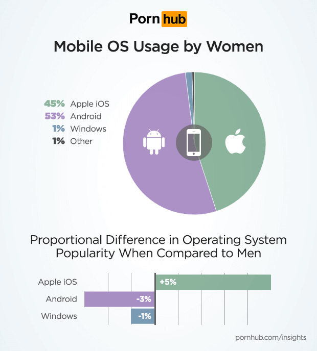 pornhub-insights-women-tech-mobile-os-1.png